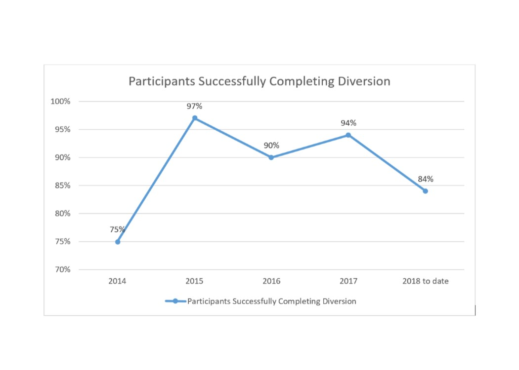 2018 Participants Successfully Completing Diversion Line Graph