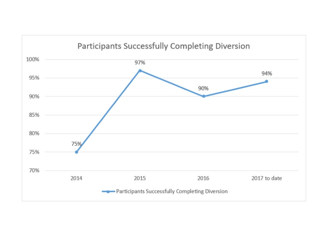 2017 Participants Successfully Completing Diversion Line Graph
