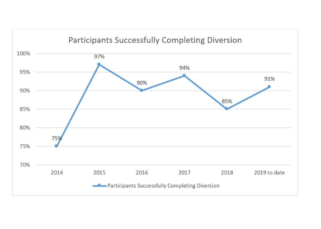 2019 Participants Successfully Completing Diversion Line Graph